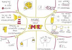 jak wyznaczać cele? mądre cele smart - sketchnotka (miniatura)