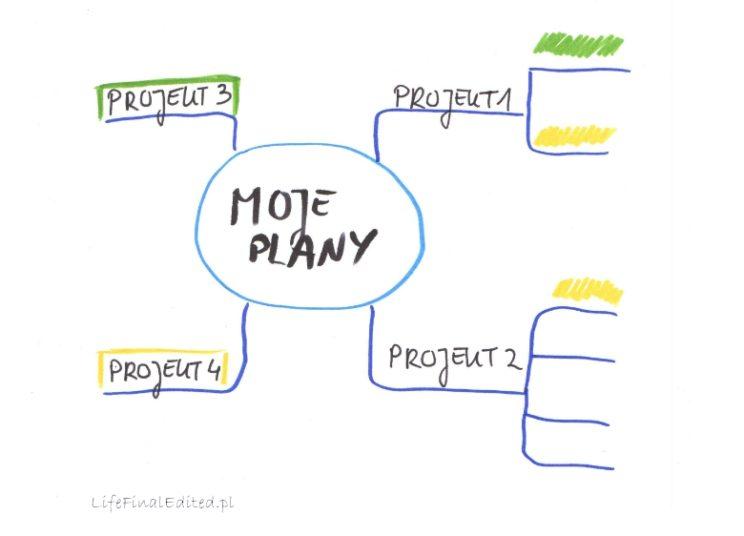system produktywności